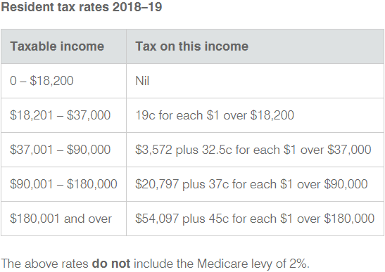 Resident Tax Rate