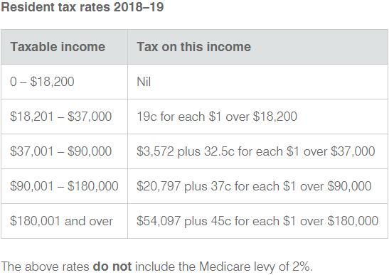 Capital gains tax on forex australia non resident
